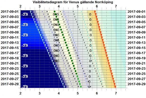 Visibilitetsdiagram för Venus i september 2017 (gäller exakt för Norrköping)