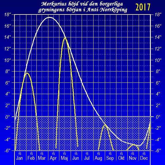 Merkurius höjd över horisonten vid den borgerliga gryningens början (sedd från Anti-Norrköping)