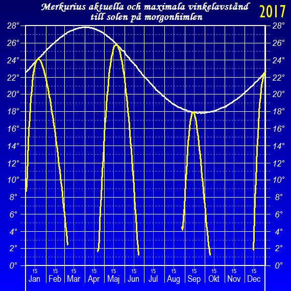 Merkurius vinkelavstånd från solen (elongation) på morgonhimlen
