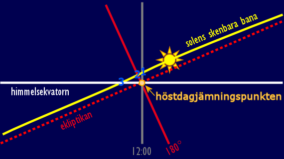 Solens skenbara rörelse i närheten av höstdagjämningspunkten