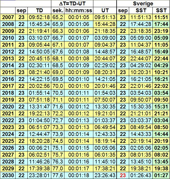 Hostdagjämning - tabell med tidsuppgifter för åren 2007 och 2030