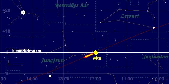 Vid höstdagjämning passerar solen himmelsekvatorn söderut framför stjärnhimlen