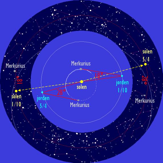 Merkurius minimala och maximala största elongation på våren respektive hösten