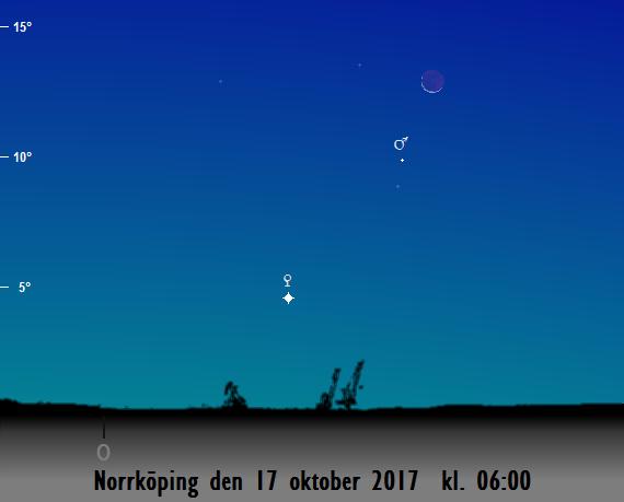 Venus, Mars och månskärans position på himlen mot öster på morgonen den 17 oktober 2017 kl. 06:00 (sedd från Norrköping)