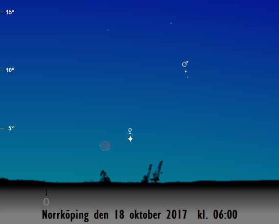 Venus, Mars och månskärans position på himlen mot öster på morgonen den 18 oktober 2017 kl. 06:00 (sedd från Norrköping)