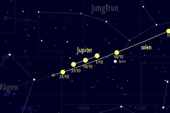 Jupiters bana framför stjärnhimlen i oktober 2017