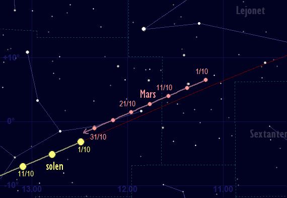 Mars bana framför stjärnhimlen i oktober 2017
