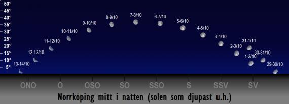 Månens position på himlen mitt i natten i oktober 2017