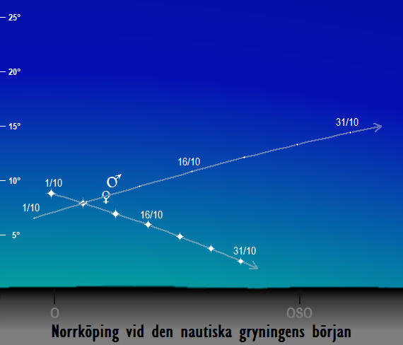 Venus och Mars position på morgonhimlen vid den nautiska gryningens början sedd från Norrköping i oktober 2017