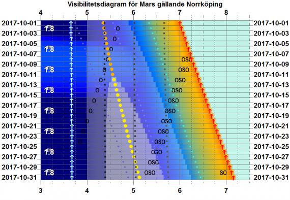Visibilitetsdiagram för Mars i oktober 2017 (gäller exakt för Norrköping)
