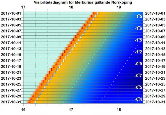 Visibilitetsdiagram för Merkurius i oktober 2017 (gäller exakt för Norrköping)