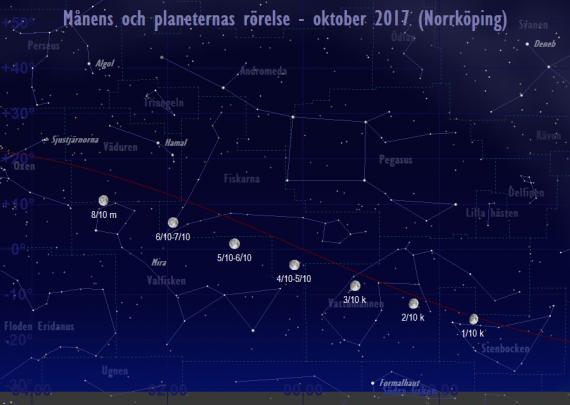 Månens och planeternas rörelse 1/10-8/10 2017