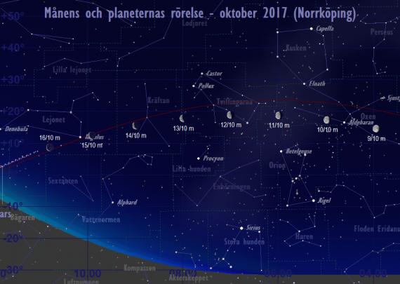 Månens och planeternas rörelse 9/10-16/10 2017