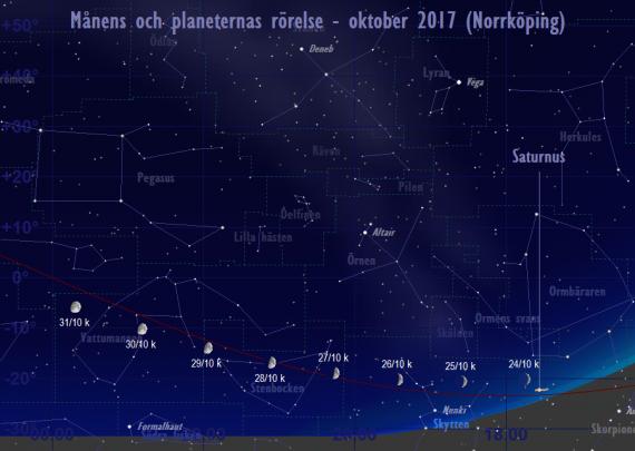 Månens och planeternas rörelse 24/10-31/10 2017