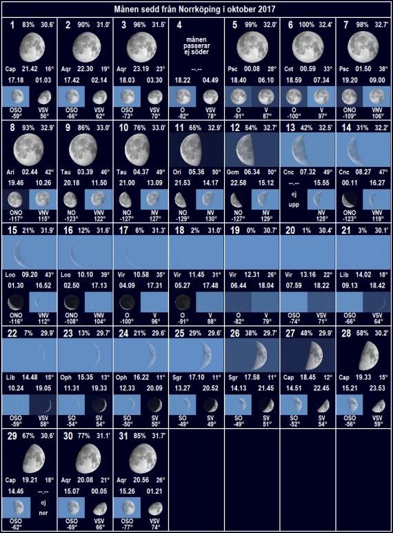 Månen sedd från Norrköping i oktober 2017