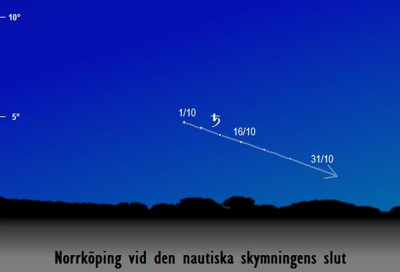 Saturnus position på himlen vid den nautiska skymningens slut sedd från Norrköping i oktober 2017