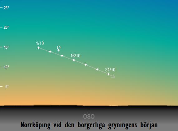 Venus position på himlen vid den borgerliga gryningens början sedd från Norrköping i oktober 2017