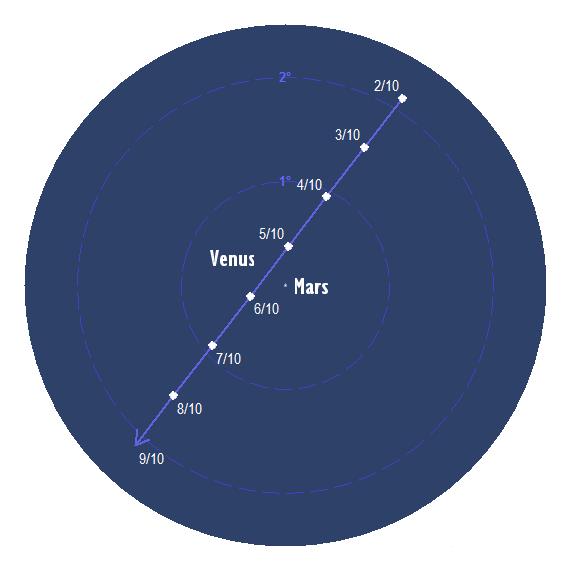 Venus passerar nära Mars kring den 5 och 6 oktober 2017