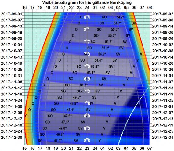 Visibilitetsdiagram för Iris från september till december 2017 (gäller exakt för Norrköping)