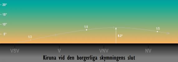 Venus position på himlen vid den borgerliga skymningens slut under året 2018 sedd från Kiruna