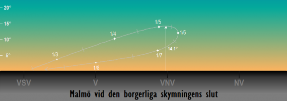 Venus position på himlen vid den borgerliga skymningens slut under året 2018 sedd från Malmö