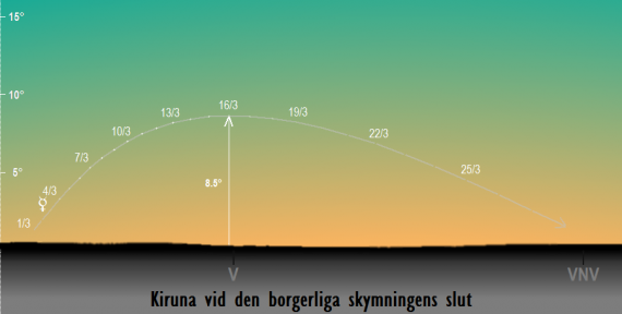 Merkurius position på himlen vid den borgerliga skymningens slut i mars 2018 sedd från Kiruna