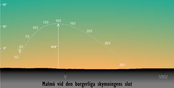 Merkurius position på himlen vid den borgerliga skymningens slut i mars 2018 sedd från Malmö