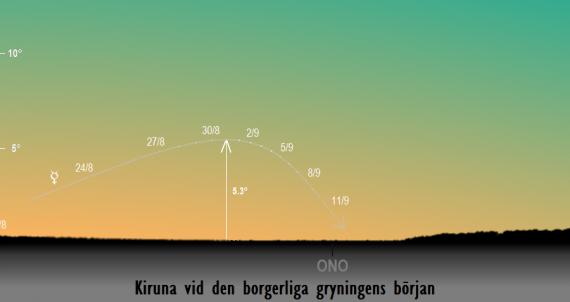 Merkurius position på himlen vid den borgerliga gryningens början i slutet på augusti / början på september 2018 sedd från Kiruna