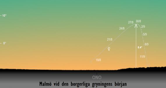 Merkurius position på himlen vid den borgerliga gryningens början i slutet på augusti / början på september 2018 sedd från Malmö