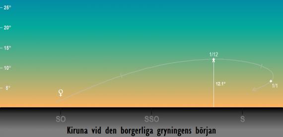 Venus position på himlen vid den borgerliga gryningens början i slutet på 2018 sedd från Kiruna