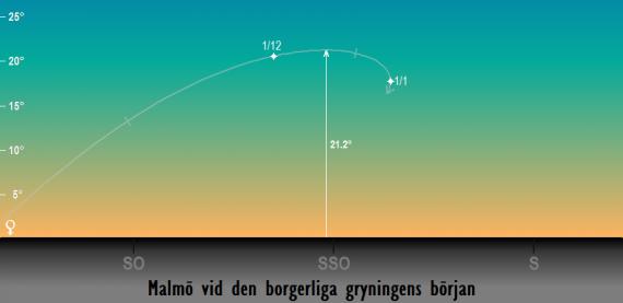 Venus position på himlen vid den borgerliga gryningens början i slutet på 2018 sedd från Malmö