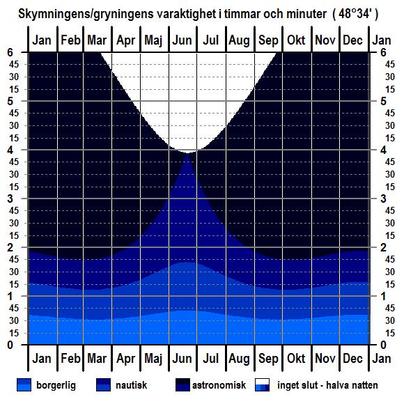 Skymningens och gryningens varaktighet för breddgraden 48°34'n för hela året