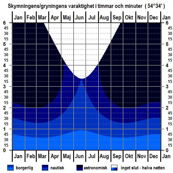 Skymningens och gryningens varaktighet för breddgraden 54°34'n för hela året