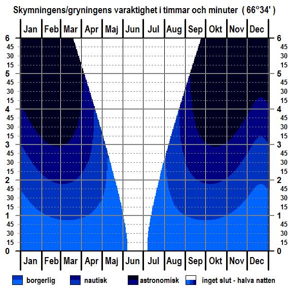 Skymningens och gryningens varaktighet för breddgraden 66°34'n (polcirkeln) för hela året