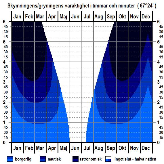 Skymningens och gryningens varaktighet för breddgraden 67°24'n för hela året