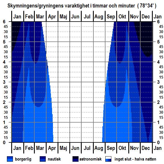 Skymningens och gryningens varaktighet för breddgraden 78°34'n för hela året