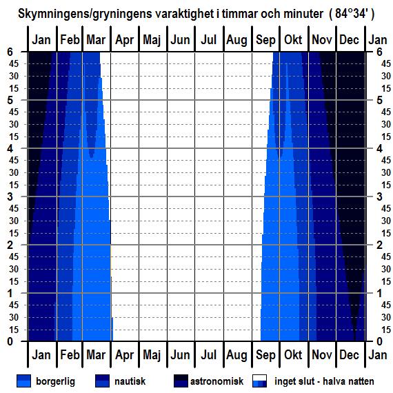 Skymningens och gryningens varaktighet för breddgraden 84°34'n för hela året