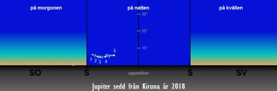 Så syns Jupiter på himlen under året 2018 sedd från Kiruna