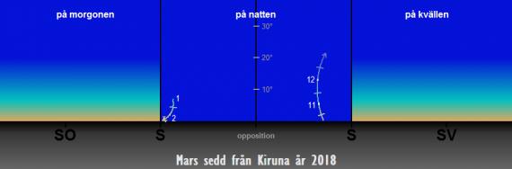 Så syns Mars på himlen under året 2018 sedd från Kiruna