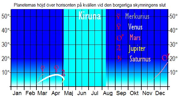 Planeternas höjd över horisonten vid den borgerliga skymningens slut (sedd från Kiruna)