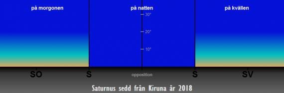Så syns Saturnus på himlen under året 2018 sedd från Kiruna