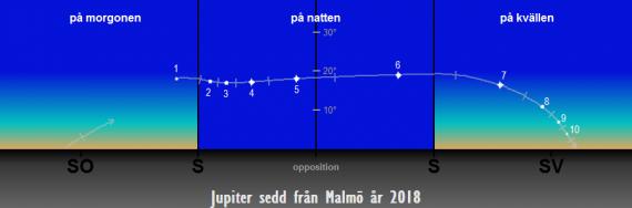 Så syns Jupiter på himlen under året 2018 sedd från Malmö