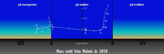 Så syns Mars på himlen under året 2018 sedd från Malmö