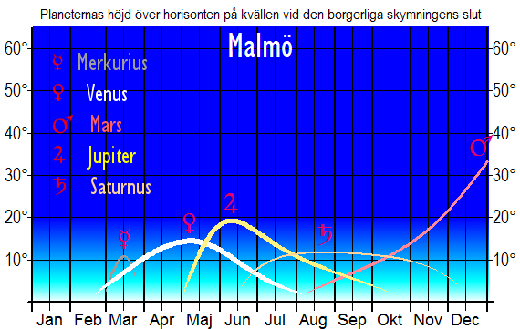 Planeternas höjd över horisonten vid den borgerliga skymningens slut (sedd från Malmö)