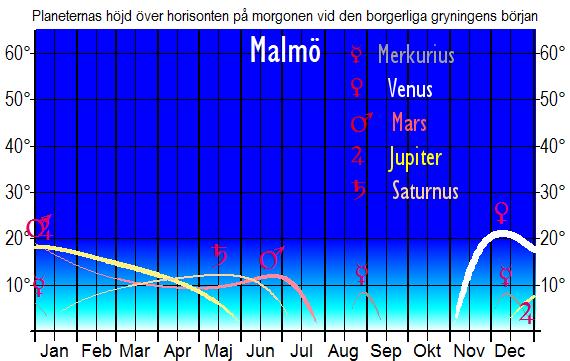 Planeternas höjd över horisonten vid den borgerliga gryningens början (sedd från Malmö)
