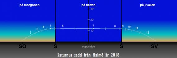 Så syns Saturnus på himlen under året 2018 sedd från Malmö