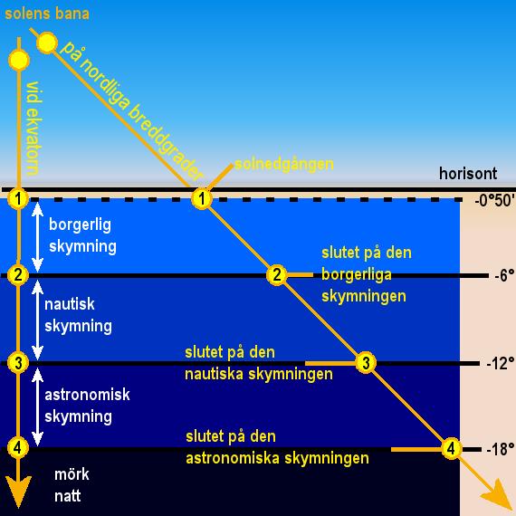 Definitionen på den borgerliga/ nautiska/ astronomiska skymningen