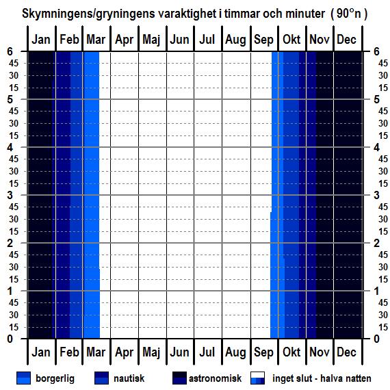 Skymningens och gryningens varaktighet för breddgraden 90°n (jordens norra pol) för hela året