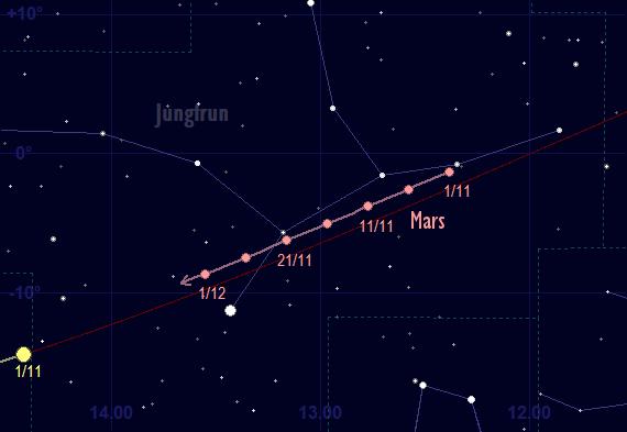 Mars bana framför stjärnhimlen i november 2017