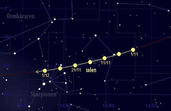 Solens bana framför stjärnhimlen i november 2017